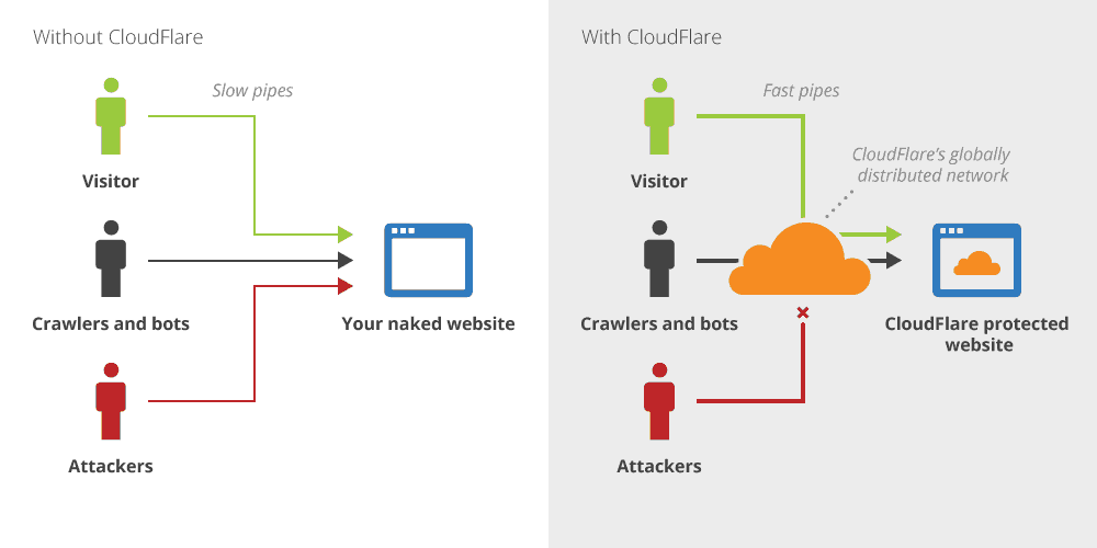 How cloudflare works as a middleman.